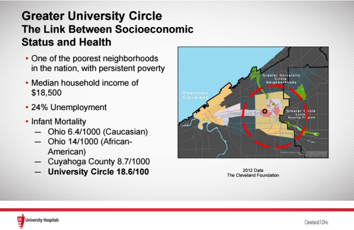 Greater University Circle Health Slide